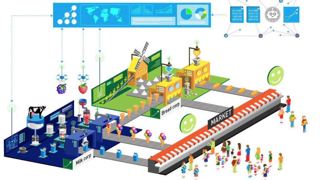 Industry 4.0: Direct communication between consumer and smart factories and among smart factories