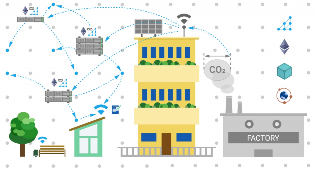 Decentralized IoT Data Marketplace: Trade data, collected by IOT devices and sensors without intermediaries