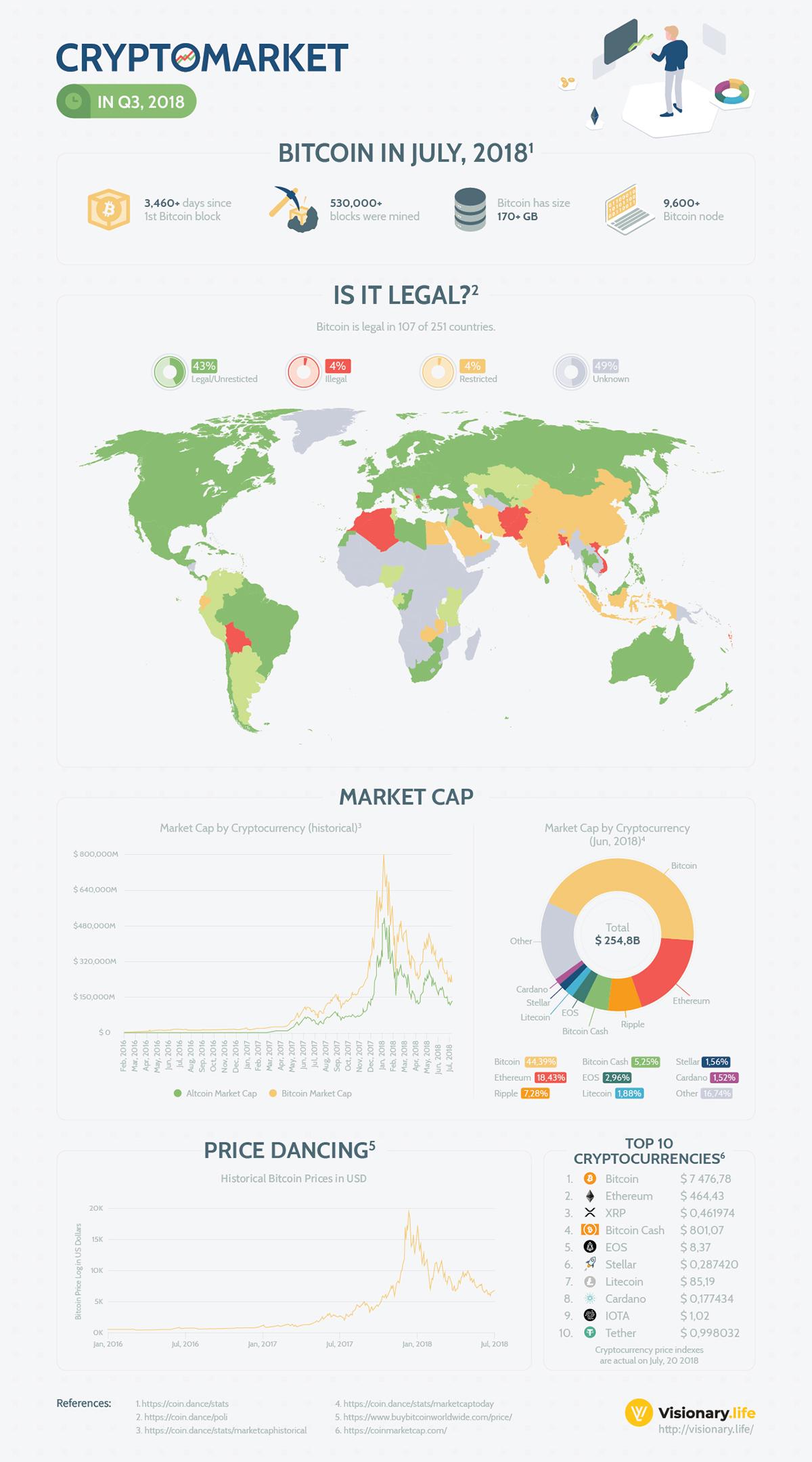 Cryptomarket in Q3, 2018