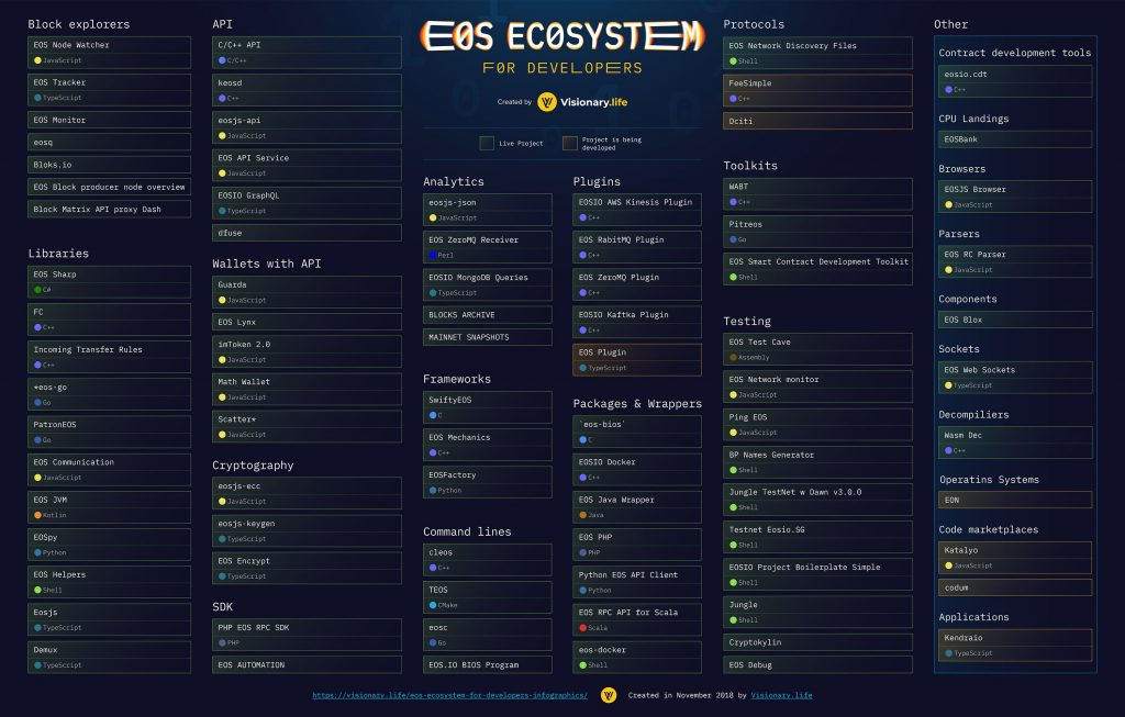 EOS ecosystem for Developers
